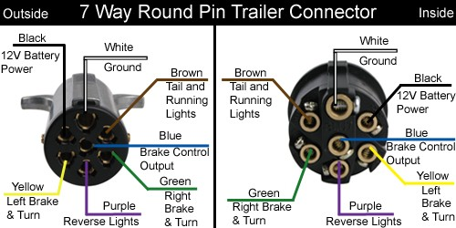 trailer wiring 7 pin diagram ireleast info 7 pole trailer connector wiring diagram wiring diagram and schematic wiring diagram