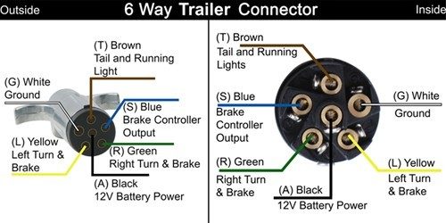 wiring diagram for trailer lights 6 way simple wiring diagram 6 pin trailer wiring harness diagram simple wiring diagram 6 pin round trailer plug wiring diagram