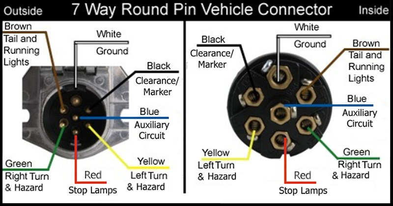 7 way round vehicle wiring and electrical repair clear lake ia trailer wiring 7 wire trailer wiring diagram at edmiracle.co