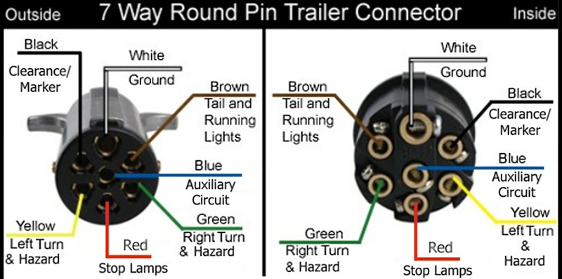 7 way round wiring and electrical repair clear lake ia trailer wiring 4 way flat to 7 way round adapter wiring diagram at alyssarenee.co